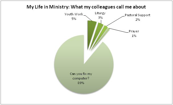 my life in ministry